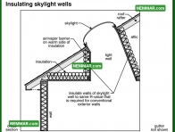 1366 Insulating Skylight Wells - Insulation Energy Efficiency - Attics