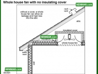 1376 Whole House Fan with No Insulating Cover - Insulation Energy Efficiency - Attics