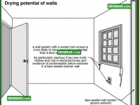 1384 Drying Potential of Walls - Insulation Energy Efficiency - Walls Above Grade
