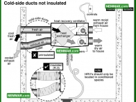 1397 Cold Side Ducts Not Insulated - Insulation Energy Efficiency - Ventilation Systems