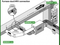 1399 Furnace Duct HRV Connection - Insulation Energy Efficiency - Ventilation Systems