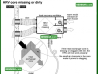 1404 HRV Core Missing or Dirty - Insulation Energy Efficiency - Ventilation Systems