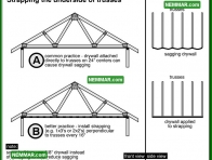 2019 Strapping the Underside of Trusses - House Interior - Ceilings