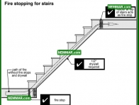2034 Fire Stopping for Stairs - House Interior - Stairs