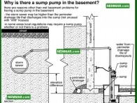 2078 Why Sump Pump in the Basement - House Interior - Wet Basement Crawlspaces