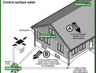2079 Control Surface Water - House Interior - Wet Basement and Crawlspaces