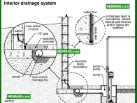 2081 Interior Drainage System - House Interior - Wet Basement and Crawlspaces