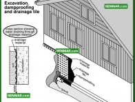 2082 Excavation Damp Proofing and Drainage Tile - House Interior - Wet Crawlspaces