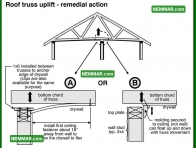 2018 Roof Truss Uplift Remedial Action - House Interior - Ceilings