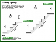 2020 Stairway Lighting - House Interior - Ceilings