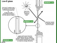 2043 Low E Glass - House Interior - Windows Skylights and Solariums