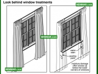 2047 Look Behind Window Treatments - House Interior - Windows Skylights Solariums