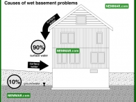 2067 Causes of Wet Basement Problems - House Interior - Wet Basement Crawlspaces