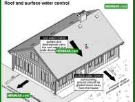 2068 Roof and Surface Water Control - House Interior - Wet Basement and Crawlspaces