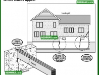 2072 Where Cracks Appear - House Interior - Wet Basement and Crawlspaces