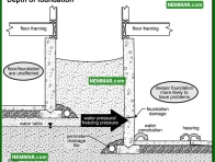 2075 Depth of Foundation - House Interior - Wet Basement and Crawlspaces
