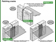 2080 Patching Cracks - House Interior - Wet Basement and Crawlspaces