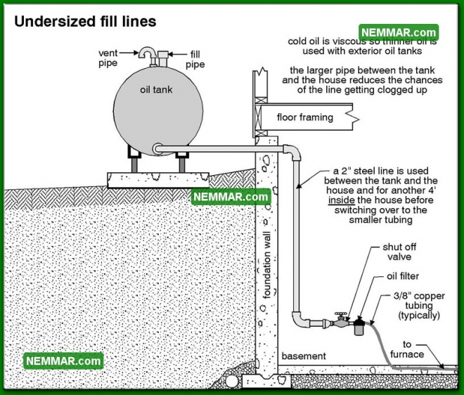 1585 Undersized Fill Lines - Water Heaters - Oil Tanks Burners and Venting