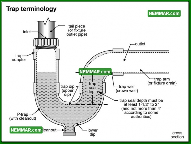 1616 Trap Terminology - Plumbing - Drain Waste and Vent Plumbing