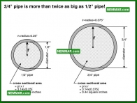 1503 Three Quarter Inch Pipe is More Twice Big as One Half Inch Pipe - Plumbing