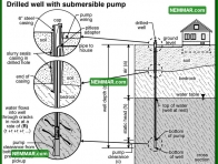 1527 Drilled Well with Submersible Pump - Plumbing - Private Water Sources