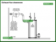1592 Exhaust Flue Clearances - Water Heaters - Oil Tanks Burners and Venting