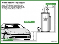 1597 Water Heaters in Garages - Water Heaters - Conventional Tank Type Water Heaters