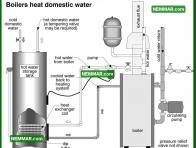 1610 Boilers Heat Domestic Water - Water Heaters - Combination Systems
