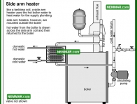 1612 Side Arm Heater - Water Heaters - Tankless Coils
