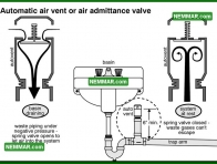 1655 Automatic Air Vent or Air Admittance Valve - Plumbing - Venting Systems