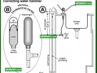 1668 Correcting Water Hammer - Plumbing - Faucets