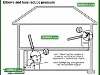 1506 Elbows and Tees Reduce Pressure - Plumbing - Flow and Pressure