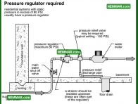 1507 Pressure Regulator Required - Plumbing - Flow and Pressure