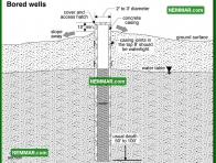 1514 Bored Wells - Plumbing - Private Water Sources
