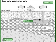 1520 Deep Wells and Shallow Wells - Plumbing - Private Water Sources