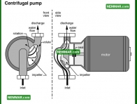 1523 Centrifugal Pump - Plumbing - Private Water Sources