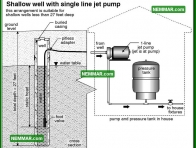 1524 Shallow Well with Single Line Jet Pump - Plumbing - Private Water Sources