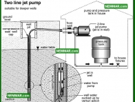 1525 Two Line Jet Pump - Plumbing - Private Water Sources