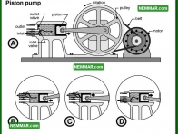 1526 Piston Pump - Plumbing - Private Water Sources