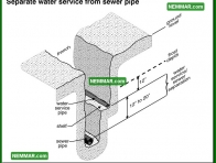 1532 Separate Water Service from Sewer Pipe - Plumbing - Public Water Service