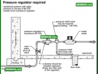 1537 Pressure Regulator Required - Plumbing - Public Water Service