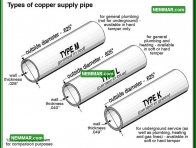 1538 Types of Copper Supply Pipe - Plumbing - Distribution Piping in the House