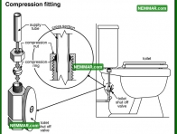 1541 Compression Fitting - Plumbing - Distribution Piping in the House