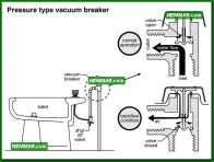 1548 Pressure Type Vacuum Breaker - Plumbing - Distribution Piping in the House