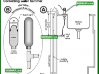 1553 Correcting Water Hammer - Plumbing - Distribution Piping in the House