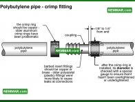 1556 Polybutylene Pipe Crimp Fitting - Plumbing - Distribution Piping in the House