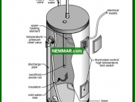 1567 Electric Water Heater - Water Heaters - Introduction