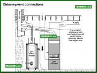 1580 Chimney Vent Connections - Water Heaters - Gas Piping Burners and Venting