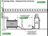 1582 Oil Storage Tanks Clearance from Oil Burner - Water Heaters - Oil Tanks Burners