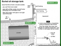 1584 Buried Oil Storage Tank - Water Heaters - Oil Tanks Burners and Venting
